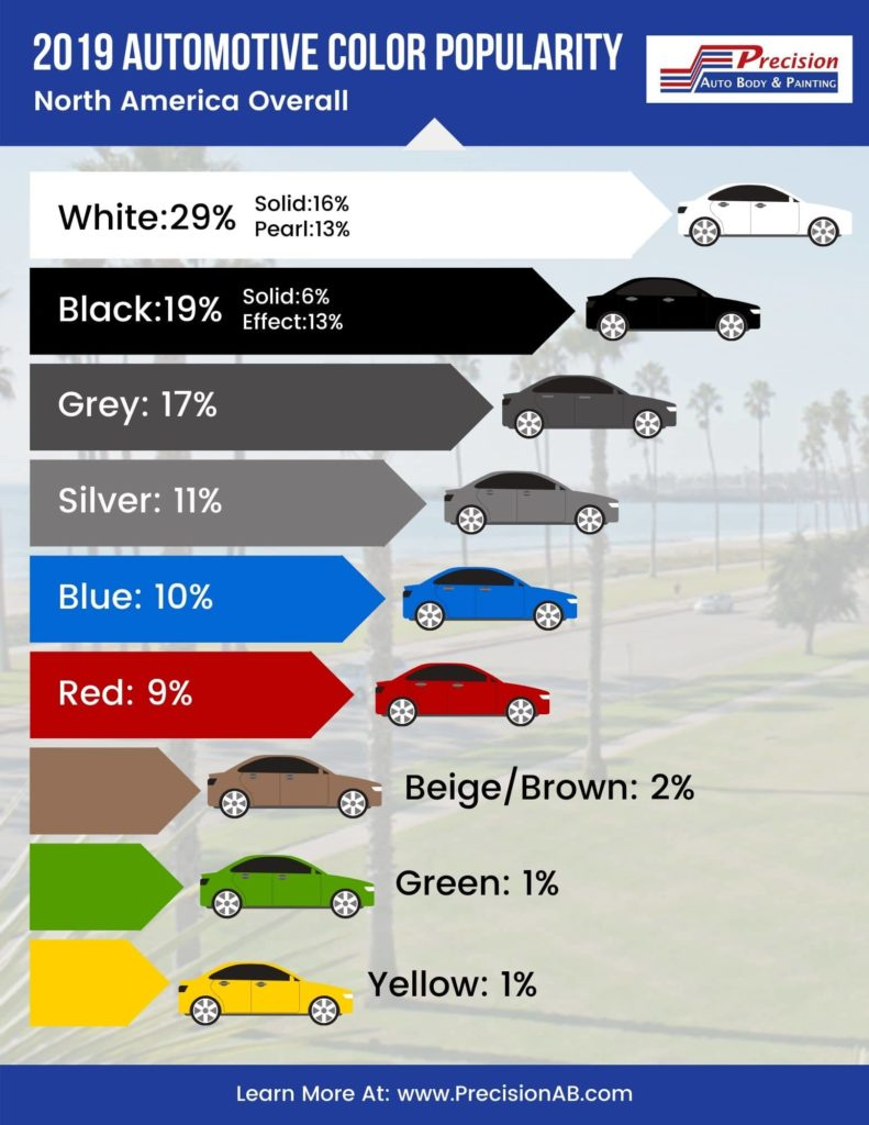 2019 Automotive Color Popularity
